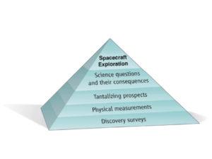 Graphic of a pyramid with each of five layers labeled, beginning at the bottom, discovery surveys, physical measurements, tantalizing prospects, science questions and their consequences, and spacecraft exploration
